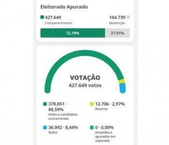 Abstenção do 2º turno em Maceió supera a do 1º e passa de 164 mil eleitores