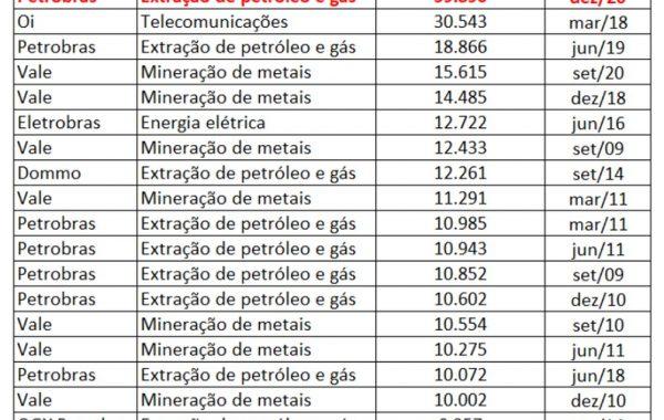 Lucro de R$ 59,9 bilhões da Petrobras no 4º trimestre é recorde entre empresas brasileiras